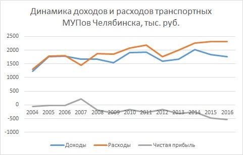 Реформа Давыдова Тефтелева